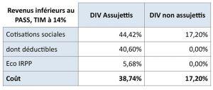 Revenus inférieurs au PASS, TIM à 14%