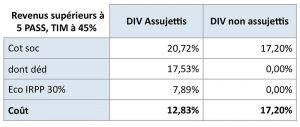 Revenus supérieurs à 5 PASS, TIM à 45%