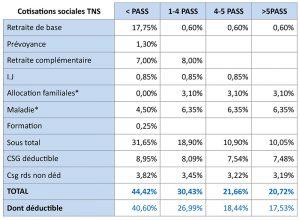 tableau cotisations sociales TNS