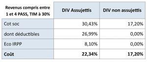 Revenus compris entre 1 et 4 PASS, TIM à 30%